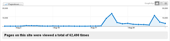First spike took the site down, the second I was prepared for.