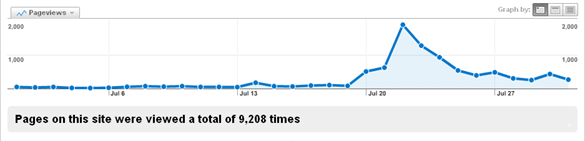 July Traffic Spike
